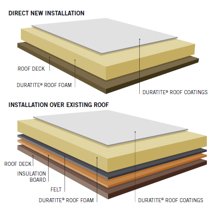 Roofing Systems Rhino Linings Spray Foam Insulation